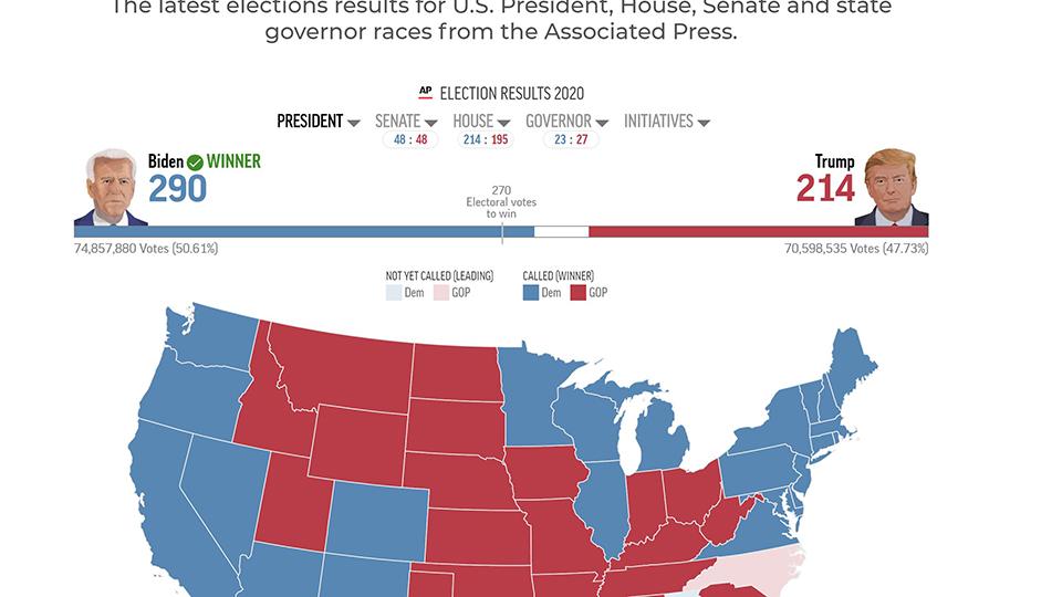 Joe Biden becomes projected winner of the U.S. presidential election - CGTN